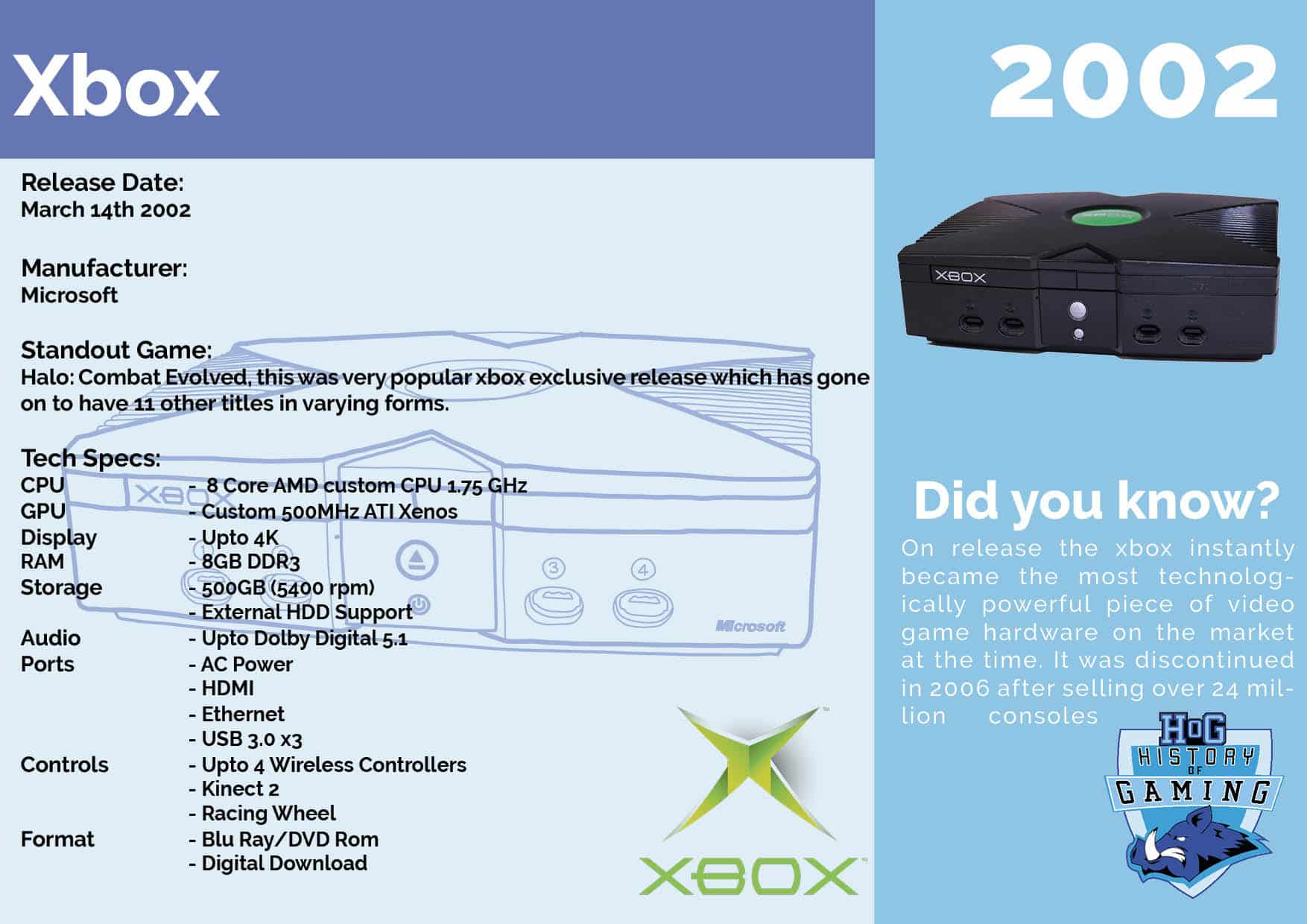 Our Consoles – History of Gaming